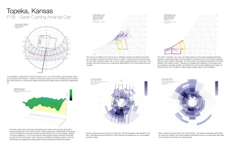 Diagrams created using Ecotect software and publically avaliable weather data